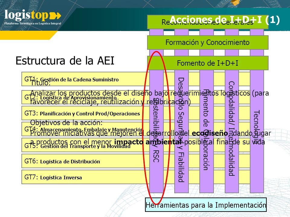 Estructura de la AEI GT7: Logística Inversa GT1: Gestión de la Cadena Suministro GT2: Logística de Aprovisionamiento GT3: Planificación y Control Prod/Operaciones GT4: Almacenamiento, Embalaje y Manutención GT5: Gestión del Transporte y la Movilidad GT6: Logística de Distribución Tecnología Comodalidad/ Intermodalidad Desarrollo Seguridad y Fiabilidad Fomento de Colaboración Recomendaciones Generales Formación y Conocimiento Acciones de I+D+I (1) Sostenibilidad y RSC Fomento de I+D+I Título: Analizar los productos desde el diseño bajo requerimientos logísticos (para favorecer el reciclaje, reutilización y refabricación) Objetivos de la acción: Promover iniciativas que mejoren el desarrollo del ecodiseño, dando lugar a productos con el menor impacto ambiental posible al final de su vida