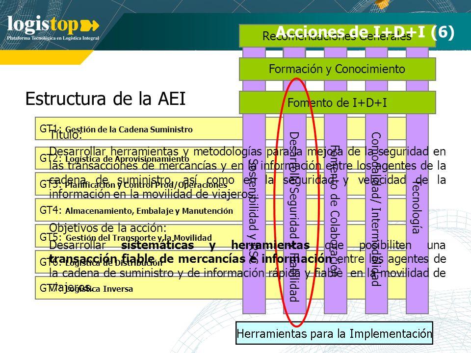 Estructura de la AEI GT7: Logística Inversa GT1: Gestión de la Cadena Suministro GT2: Logística de Aprovisionamiento GT3: Planificación y Control Prod/Operaciones GT4: Almacenamiento, Embalaje y Manutención GT5: Gestión del Transporte y la Movilidad GT6: Logística de Distribución Tecnología Comodalidad/ Intermodalidad Desarrollo Seguridad y Fiabilidad Fomento de Colaboración Recomendaciones Generales Formación y Conocimiento Acciones de I+D+I (6) Sostenibilidad y RSC Fomento de I+D+I Título: Desarrollar herramientas y metodologías para la mejora de la seguridad en las transacciones de mercancías y en la información entre los agentes de la cadena de suministro, así como en la seguridad y velocidad de la información en la movilidad de viajeros.