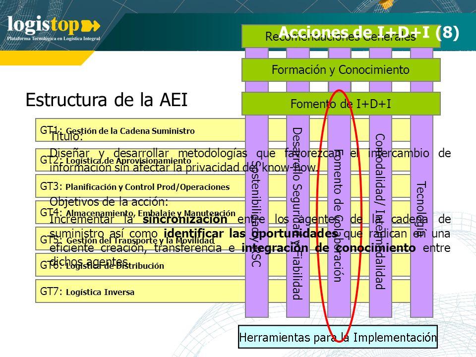 Estructura de la AEI GT7: Logística Inversa GT1: Gestión de la Cadena Suministro GT2: Logística de Aprovisionamiento GT3: Planificación y Control Prod/Operaciones GT4: Almacenamiento, Embalaje y Manutención GT5: Gestión del Transporte y la Movilidad GT6: Logística de Distribución Tecnología Comodalidad/ Intermodalidad Desarrollo Seguridad y Fiabilidad Fomento de Colaboración Recomendaciones Generales Formación y Conocimiento Acciones de I+D+I (8) Sostenibilidad y RSC Fomento de I+D+I Título: Diseñar y desarrollar metodologías que favorezcan el intercambio de información sin afectar la privacidad del know-how.