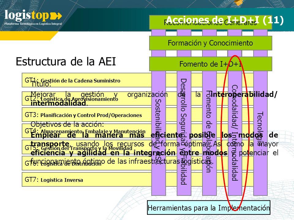 Estructura de la AEI GT7: Logística Inversa GT1: Gestión de la Cadena Suministro GT2: Logística de Aprovisionamiento GT3: Planificación y Control Prod/Operaciones GT4: Almacenamiento, Embalaje y Manutención GT5: Gestión del Transporte y la Movilidad GT6: Logística de Distribución Tecnología Comodalidad/ Intermodalidad Desarrollo Seguridad y Fiabilidad Fomento de Colaboración Recomendaciones Generales Formación y Conocimiento Acciones de I+D+I (11) Sostenibilidad y RSC Fomento de I+D+I Título: Mejorar la gestión y organización de la interoperabilidad/ intermodalidad.