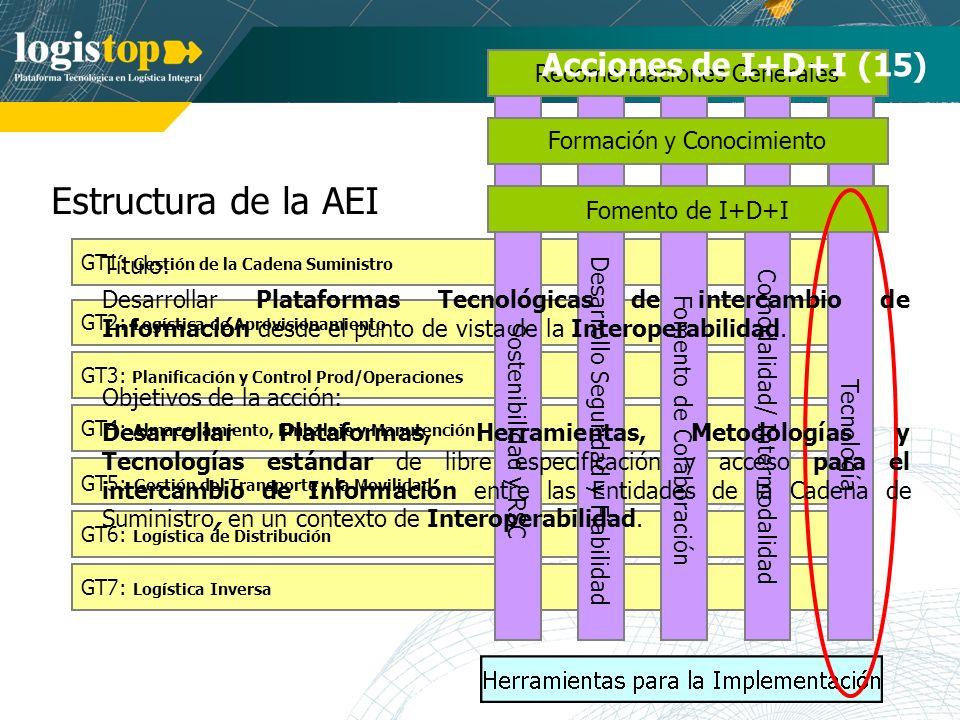 Estructura de la AEI GT7: Logística Inversa GT1: Gestión de la Cadena Suministro GT2: Logística de Aprovisionamiento GT3: Planificación y Control Prod/Operaciones GT4: Almacenamiento, Embalaje y Manutención GT5: Gestión del Transporte y la Movilidad GT6: Logística de Distribución Tecnología Comodalidad/ Intermodalidad Desarrollo Seguridad y Fiabilidad Fomento de Colaboración Recomendaciones Generales Formación y Conocimiento Acciones de I+D+I (15) Sostenibilidad y RSC Fomento de I+D+I Título: Desarrollar Plataformas Tecnológicas de intercambio de Información desde el punto de vista de la Interoperabilidad.