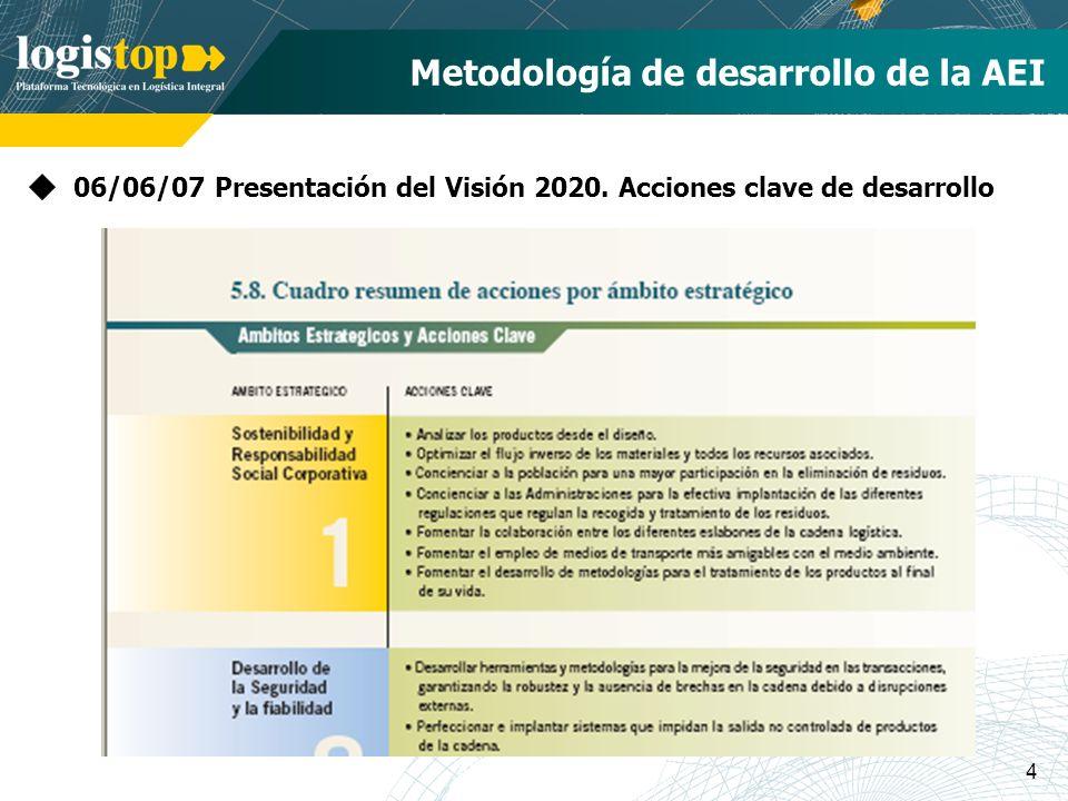 4 Metodología de desarrollo de la AEI 06/06/07 Presentación del Visión 2020. Acciones clave de desarrollo