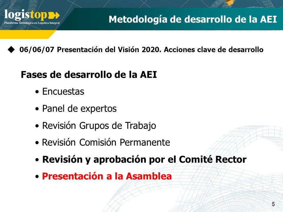 5 Metodología de desarrollo de la AEI 06/06/07 Presentación del Visión 2020. Acciones clave de desarrollo Fases de desarrollo de la AEI Encuestas Pane