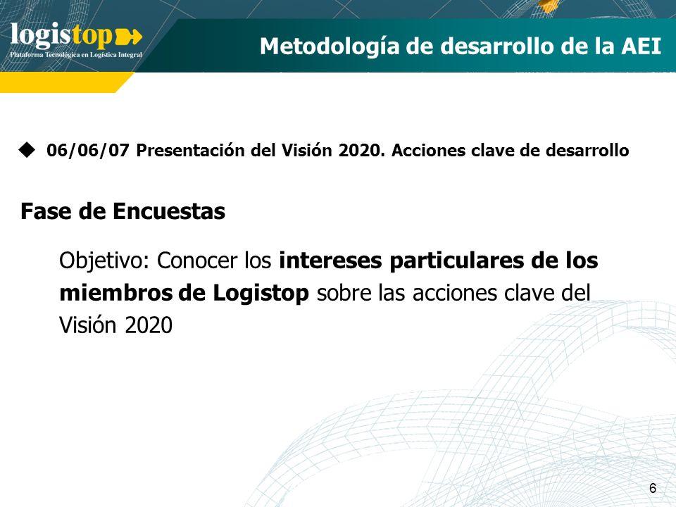 6 Metodología de desarrollo de la AEI 06/06/07 Presentación del Visión 2020. Acciones clave de desarrollo Objetivo: Conocer los intereses particulares