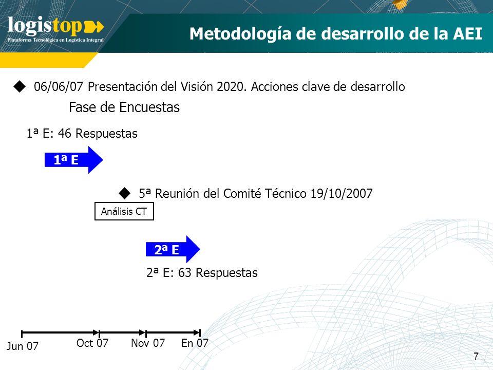 7 En 07 Metodología de desarrollo de la AEI Jun 07 06/06/07 Presentación del Visión 2020. Acciones clave de desarrollo 1ª E: 46 Respuestas Oct 07 Anál