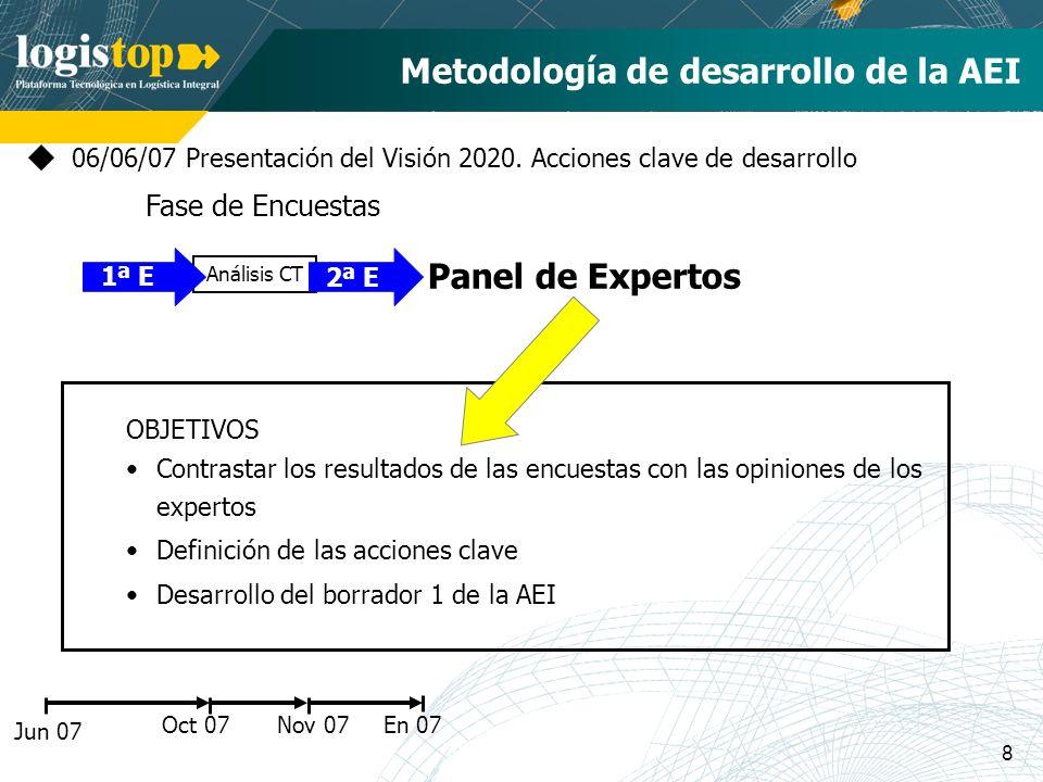 8 En 07 Metodología de desarrollo de la AEI Jun 07 06/06/07 Presentación del Visión 2020. Acciones clave de desarrollo Oct 07 Análisis CT 1ª E 2ª E No