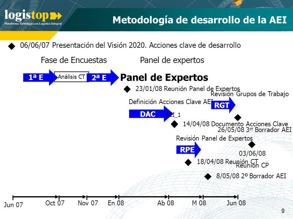 9 En 08 Metodología de desarrollo de la AEI Jun 07 06/06/07 Presentación del Visión 2020. Acciones clave de desarrollo Oct 07 Análisis CT 1ª E 2ª E No