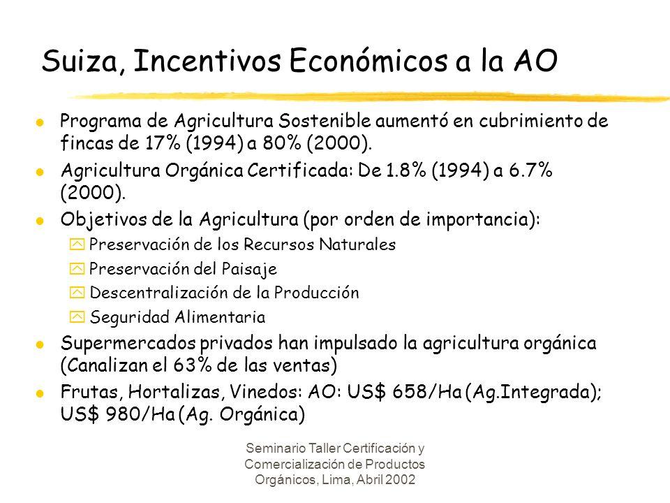 Seminario Taller Certificación y Comercialización de Productos Orgánicos, Lima, Abril 2002 Suiza, Incentivos Económicos a la AO l Programa de Agricultura Sostenible aumentó en cubrimiento de fincas de 17% (1994) a 80% (2000).