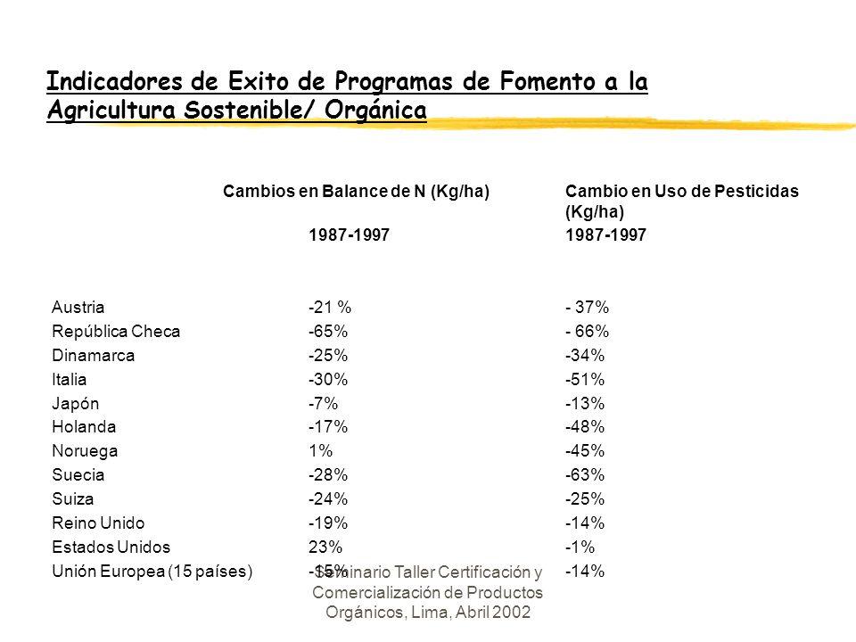 Indicadores de Exito de Programas de Fomento a la Agricultura Sostenible/ Orgánica Cambios en Balance de N (Kg/ha) Cambio en Uso de Pesticidas (Kg/ha)1987-1997 Austria-21 %- 37% República Checa-65%- 66% Dinamarca-25%-34% Italia-30%-51% Japón -7%-13% Holanda -17%-48% Noruega1%-45% Suecia-28%-63% Suiza-24%-25% Reino Unido-19%-14% Estados Unidos 23%-1% Unión Europea (15 países)-15%-14%