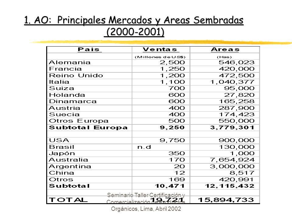 Seminario Taller Certificación y Comercialización de Productos Orgánicos, Lima, Abril 2002 AO: Características del Mercado l Ventas: yAlemania, Francia, Reino Unido, Italia, Estados Unidos concentran el 80% de las ventas.