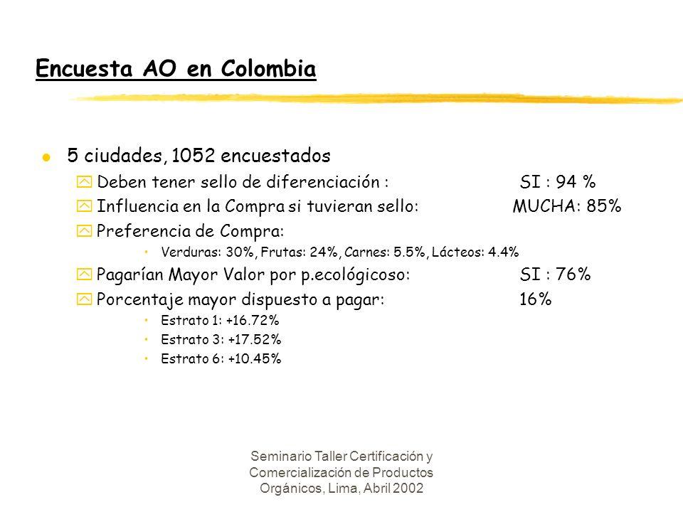Seminario Taller Certificación y Comercialización de Productos Orgánicos, Lima, Abril 2002 Encuesta AO en Colombia l 5 ciudades, 1052 encuestados yDeben tener sello de diferenciación : SI : 94 % yInfluencia en la Compra si tuvieran sello: MUCHA: 85% yPreferencia de Compra: Verduras: 30%, Frutas: 24%, Carnes: 5.5%, Lácteos: 4.4% yPagarían Mayor Valor por p.ecológicoso: SI : 76% yPorcentaje mayor dispuesto a pagar: 16% Estrato 1: +16.72% Estrato 3: +17.52% Estrato 6: +10.45%