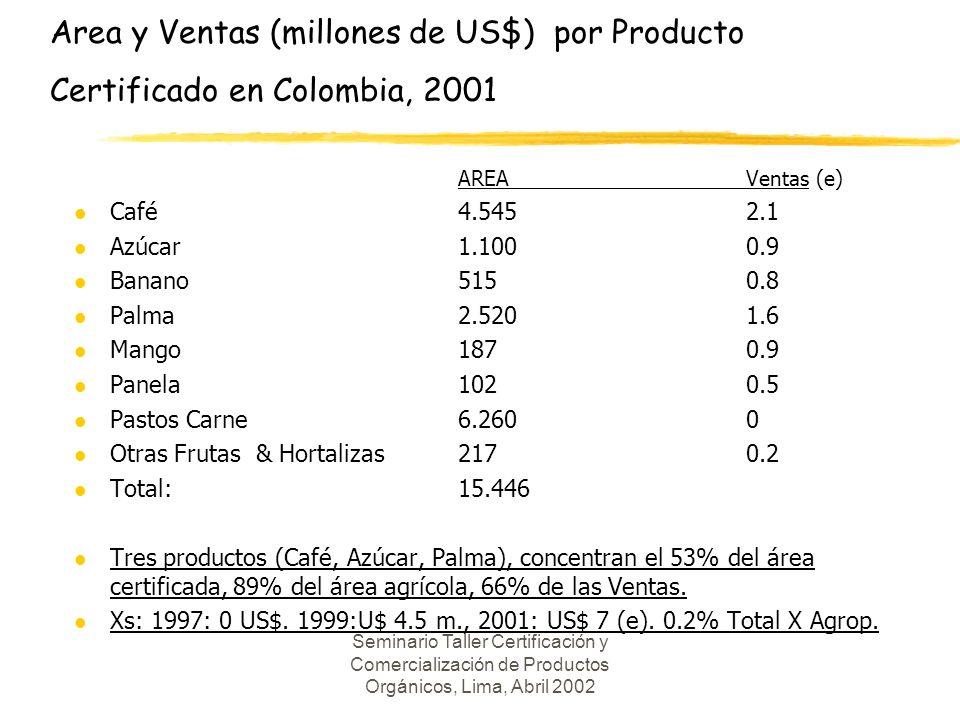 Seminario Taller Certificación y Comercialización de Productos Orgánicos, Lima, Abril 2002 Area y Ventas (millones de US$) por Producto Certificado en Colombia, 2001 AREAVentas (e) l Café 4.5452.1 l Azúcar 1.1000.9 l Banano5150.8 l Palma2.520 1.6 l Mango 187 0.9 l Panela1020.5 l Pastos Carne6.2600 l Otras Frutas & Hortalizas 2170.2 l Total: 15.446 l Tres productos (Café, Azúcar, Palma), concentran el 53% del área certificada, 89% del área agrícola, 66% de las Ventas.