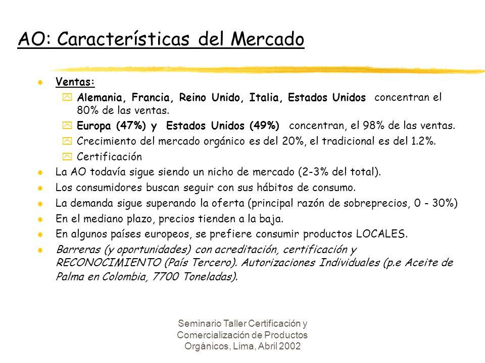 Seminario Taller Certificación y Comercialización de Productos Orgánicos, Lima, Abril 2002 AO: Características del Mercado l Crecimiento de la demanda, función de: yOMGs.