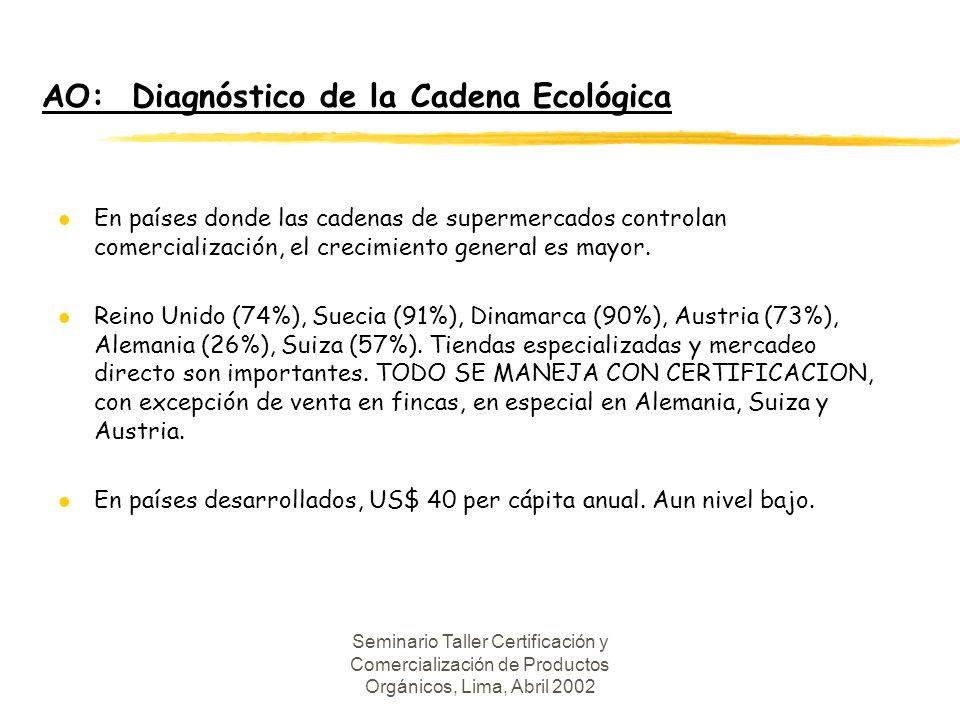 Seminario Taller Certificación y Comercialización de Productos Orgánicos, Lima, Abril 2002 AO: Diagnóstico de la Cadena Ecológica l En países donde las cadenas de supermercados controlan comercialización, el crecimiento general es mayor.