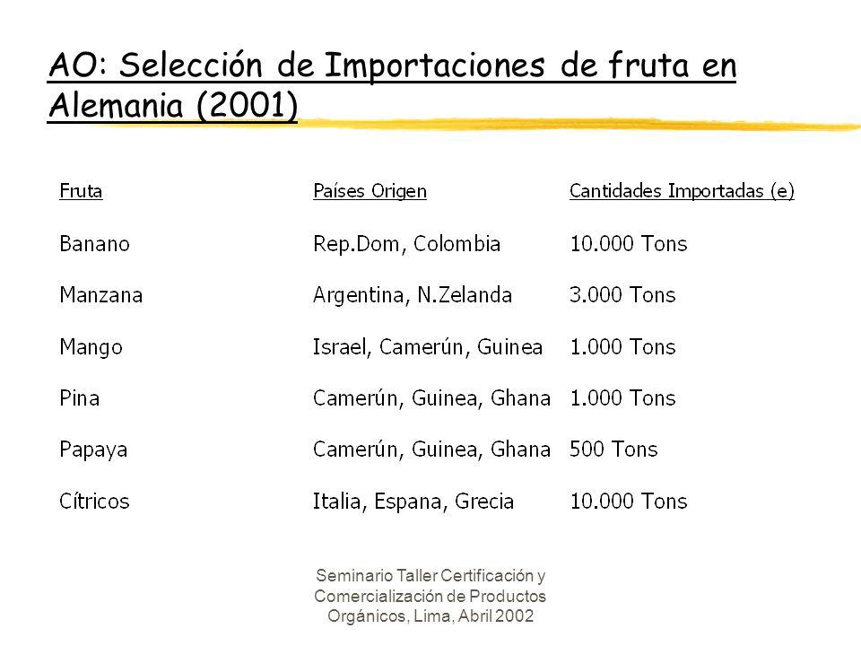 Seminario Taller Certificación y Comercialización de Productos Orgánicos, Lima, Abril 2002 Diferencial Precios (Suiza) FrS.