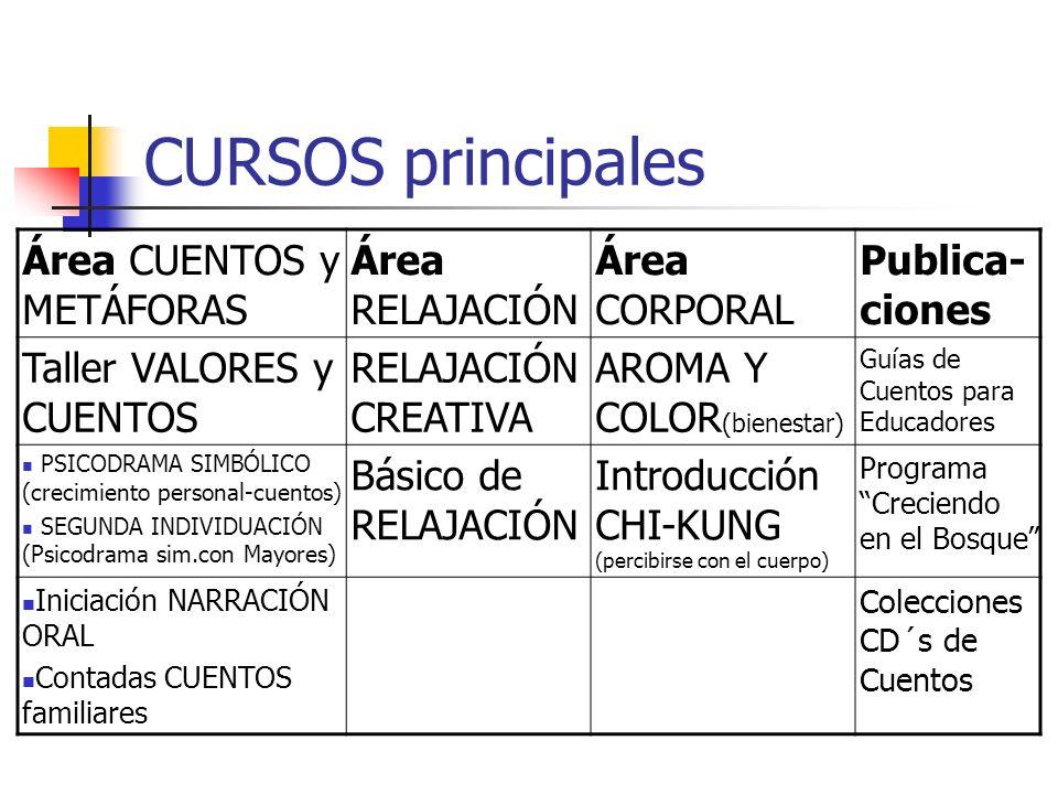 CURSOS principales Área CUENTOS y METÁFORAS Área RELAJACIÓN Área CORPORAL Publica- ciones Taller VALORES y CUENTOS RELAJACIÓN CREATIVA AROMA Y COLOR (