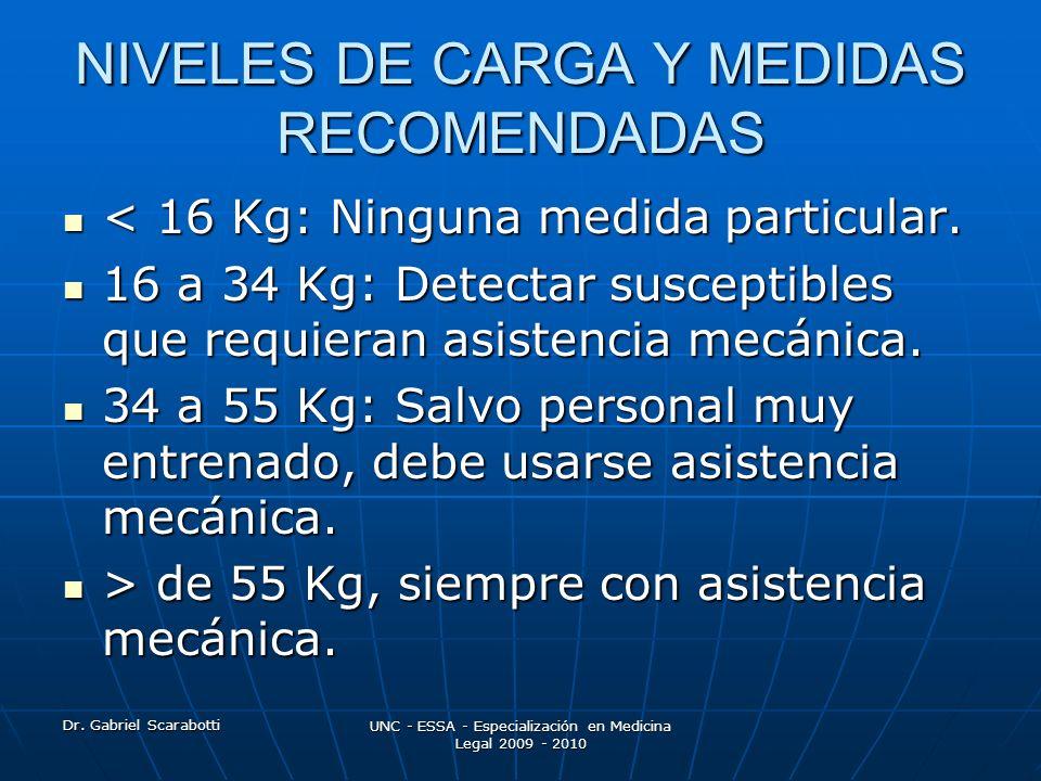Dr. Gabriel Scarabotti UNC - ESSA - Especialización en Medicina Legal 2009 - 2010 NIVELES DE CARGA Y MEDIDAS RECOMENDADAS < 16 Kg: Ninguna medida part