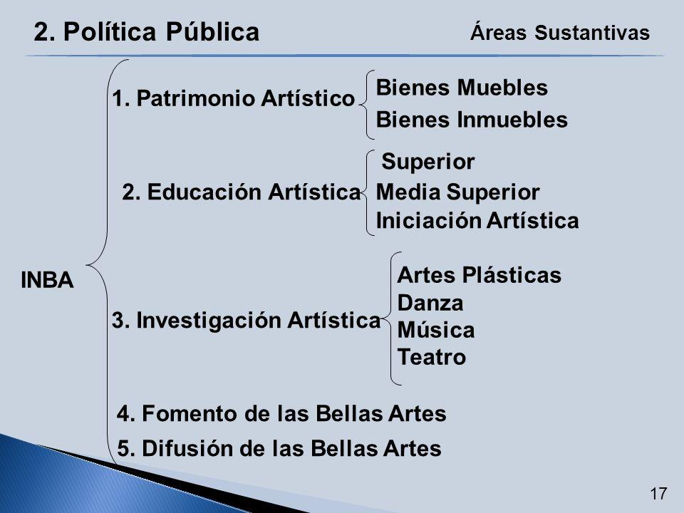 2. Política Pública Áreas Sustantivas 5. Difusión de las Bellas Artes 2. Educación Artística 3. Investigación Artística Bienes Inmuebles Media Superio