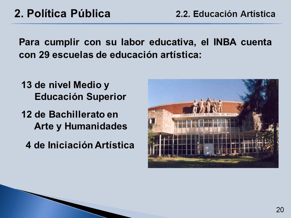 2. Política Pública 2.2. Educación Artística Para cumplir con su labor educativa, el INBA cuenta con 29 escuelas de educación artística: 13 de nivel M