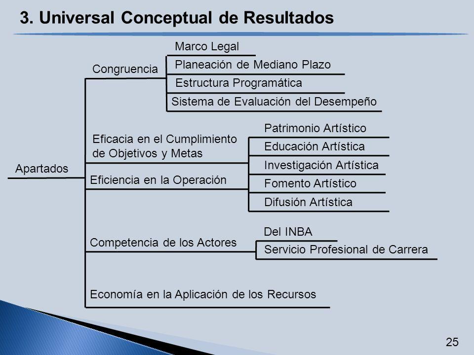 3. Universal Conceptual de Resultados Apartados Congruencia Marco Legal Estructura Programática Sistema de Evaluación del Desempeño Eficacia en el Cum