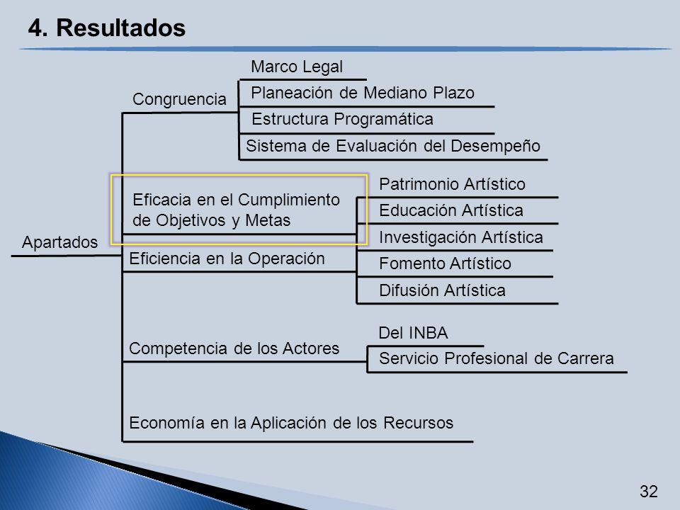Apartados Congruencia Marco Legal Estructura Programática Sistema de Evaluación del Desempeño Eficacia en el Cumplimiento de Objetivos y Metas Patrimo