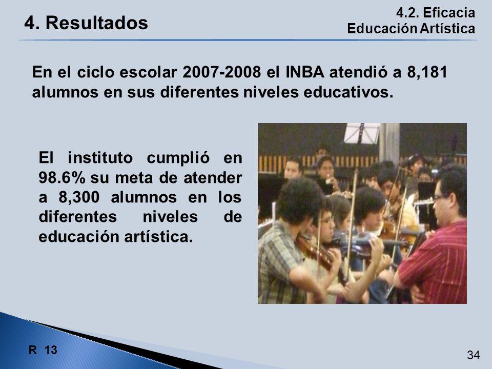4. Resultados 4.2. Eficacia Educación Artística El instituto cumplió en 98.6% su meta de atender a 8,300 alumnos en los diferentes niveles de educació