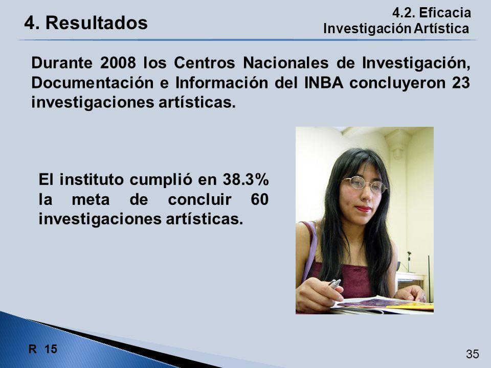 4. Resultados 4.2. Eficacia Investigación Artística El instituto cumplió en 38.3% la meta de concluir 60 investigaciones artísticas. Durante 2008 los