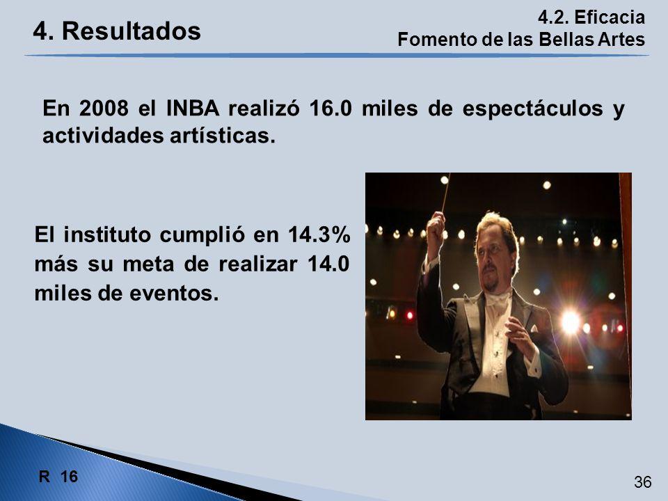 4. Resultados 4.2. Eficacia Fomento de las Bellas Artes El instituto cumplió en 14.3% más su meta de realizar 14.0 miles de eventos. En 2008 el INBA r