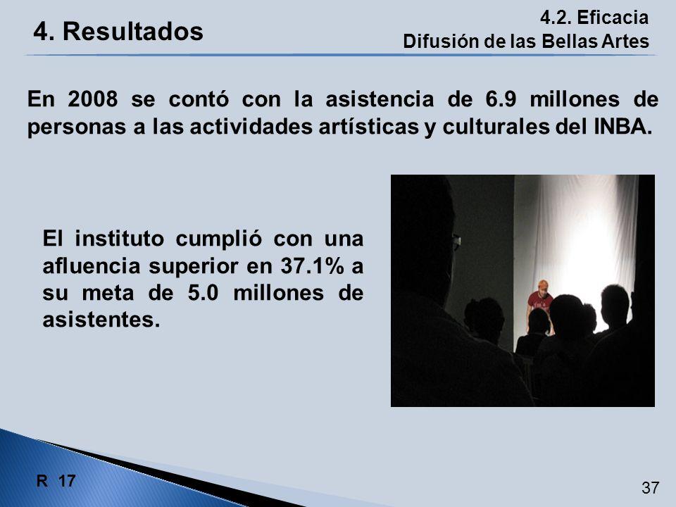 4. Resultados 4.2. Eficacia Difusión de las Bellas Artes El instituto cumplió con una afluencia superior en 37.1% a su meta de 5.0 millones de asisten