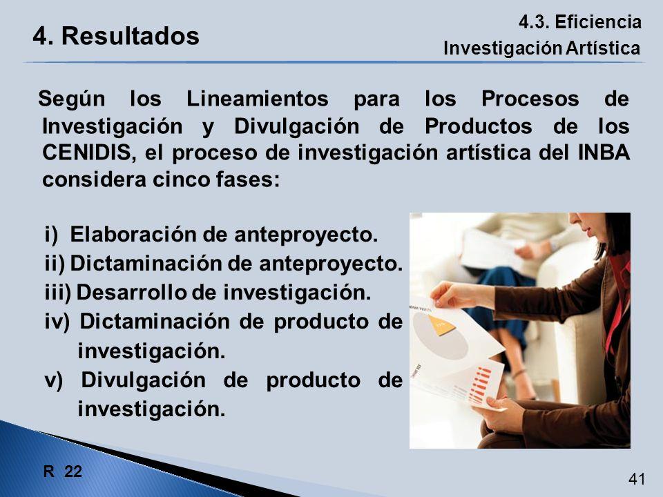 4.3. Eficiencia Investigación Artística R 22 i) Elaboración de anteproyecto. ii) Dictaminación de anteproyecto. iii) Desarrollo de investigación. iv)