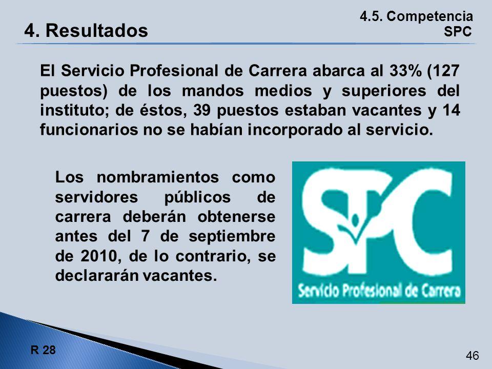 El Servicio Profesional de Carrera abarca al 33% (127 puestos) de los mandos medios y superiores del instituto; de éstos, 39 puestos estaban vacantes
