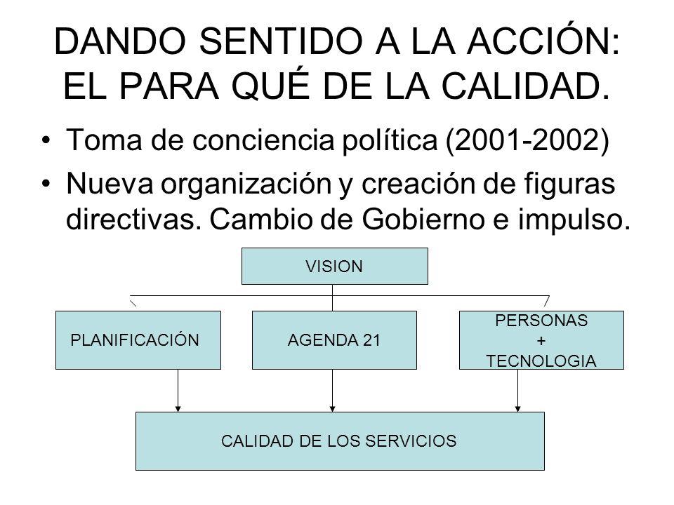 DANDO SENTIDO A LA ACCIÓN: EL PARA QUÉ DE LA CALIDAD. Toma de conciencia política (2001-2002) Nueva organización y creación de figuras directivas. Cam