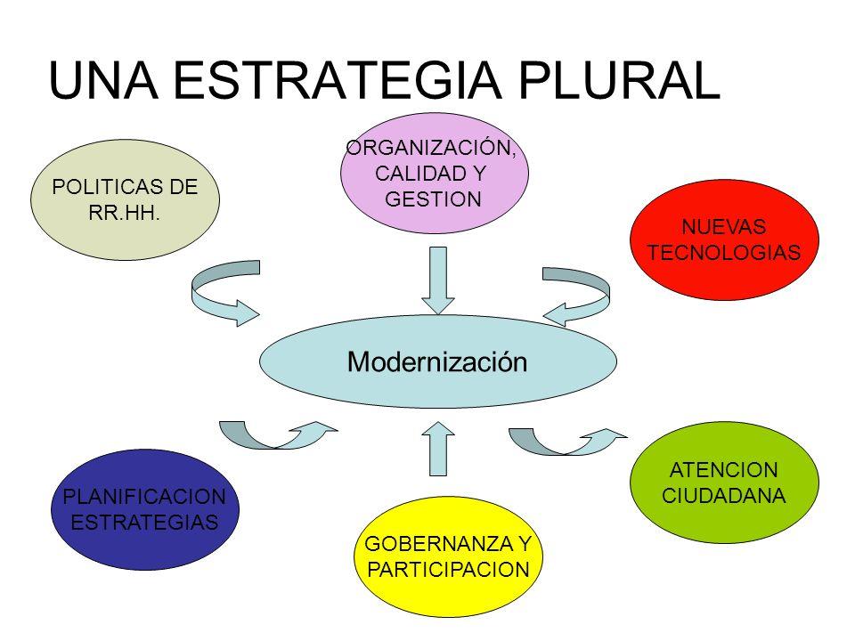 UNA ESTRATEGIA PLURAL POLITICAS DE RR.HH. PLANIFICACION ESTRATEGIAS GOBERNANZA Y PARTICIPACION ATENCION CIUDADANA NUEVAS TECNOLOGIAS ORGANIZACIÓN, CAL