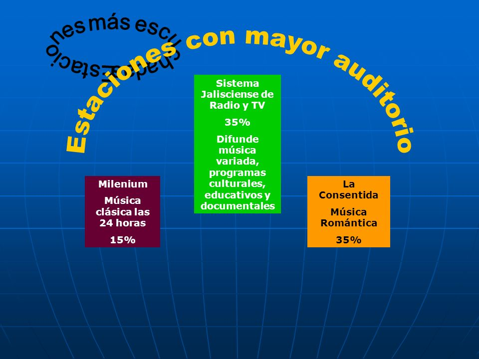 Sistema Jalisciense de Radio y TV 35% Difunde música variada, programas culturales, educativos y documentales Milenium Música clásica las 24 horas 15%