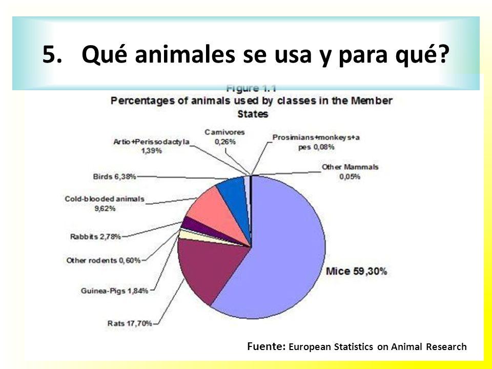 Fuente: European Statistics on Animal Research 5. Qué animales se usa y para qué?