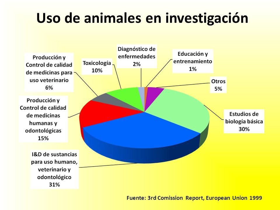 Uso de animales en investigación Fuente: 3rd Comission Report, European Union 1999