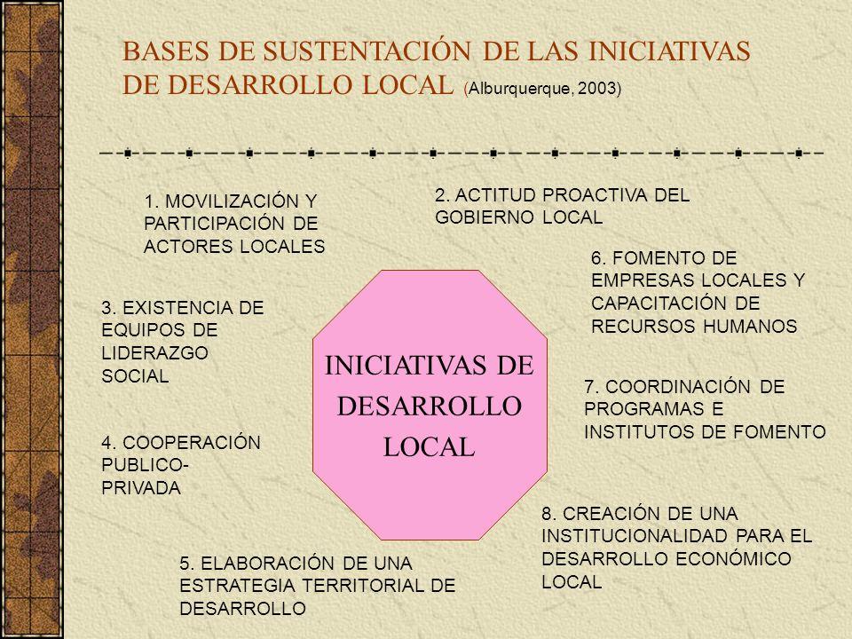 BASES DE SUSTENTACIÓN DE LAS INICIATIVAS DE DESARROLLO LOCAL (Alburquerque, 2003) INICIATIVAS DE DESARROLLO LOCAL 1. MOVILIZACIÓN Y PARTICIPACIÓN DE A