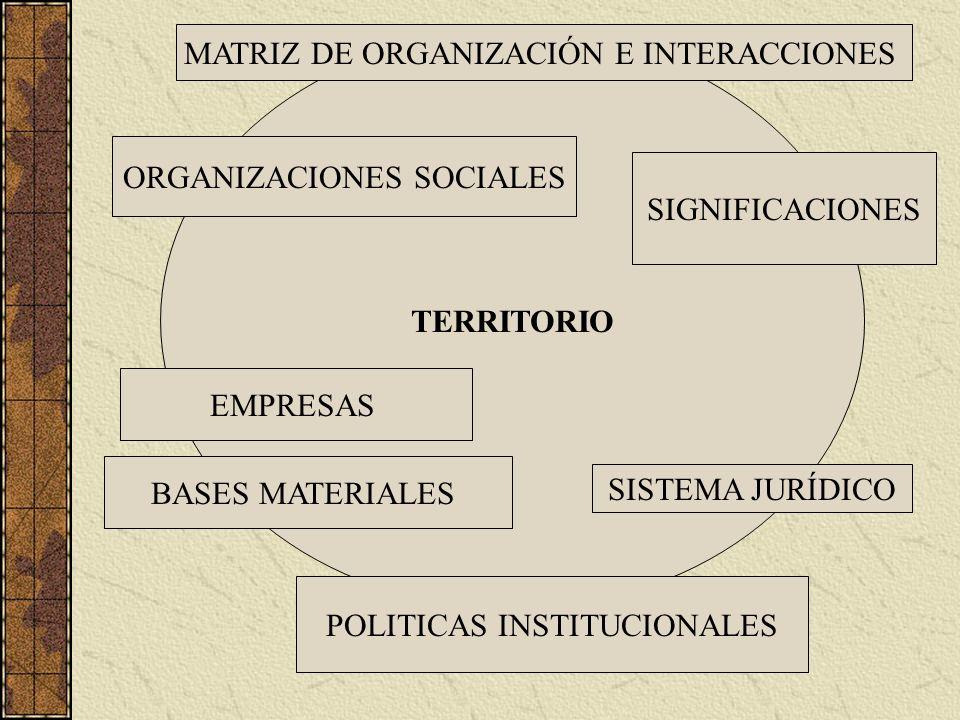 DIVERSIDAD DE ASPECTOS PARA EL DESARROLLO TERRITORIAL: ASPECTOS FÍSICOS – QUIMICOS Y BIOLÓGICOS CONTEXTOS SOCIO – CULTURALES ECONÓMICOS – DISTINTAS LÓGICAS DEL FUNCIONAMIENTO DE LAS FRACCIONES DEL CAPITAL (Alburquerque, 2003) HISTÓRICOS INTEGRACIÓN HORIZONTAL Y TERRITORIAL DE LAS POLÍTICAS PUBLICAS REDES ENTRE EMPRESAS