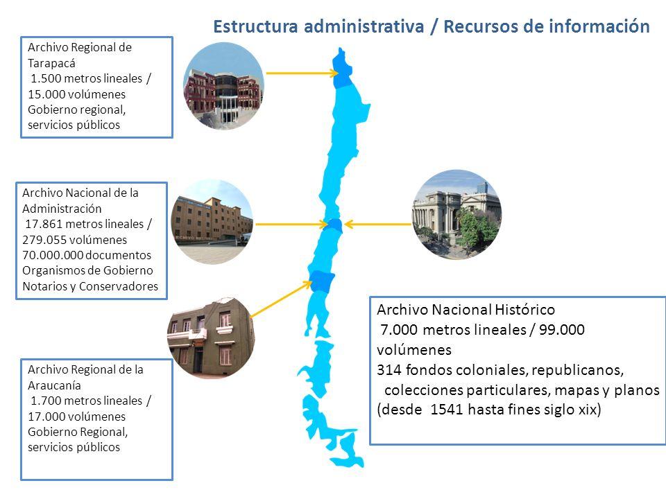 Estructura administrativa / Recursos de información Archivo Nacional de la Administración 17.861 metros lineales / 279.055 volúmenes 70.000.000 docume
