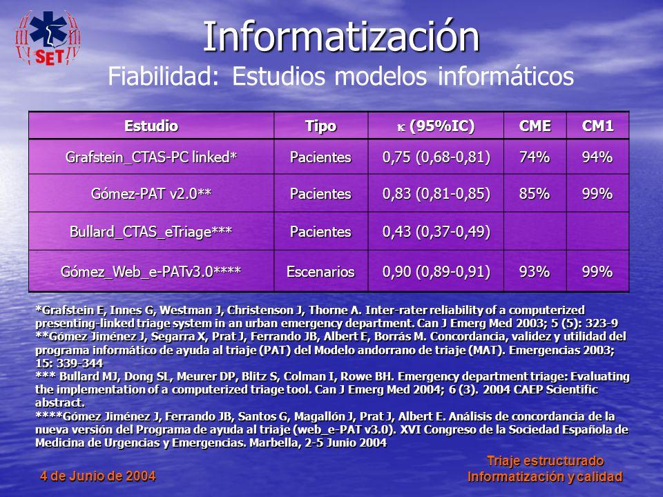 4 de Junio de 2004 Triaje estructurado Informatización y calidad EstudioTipo (95%IC) (95%IC)CMECM1 Grafstein_CTAS-PC linked * Pacientes 0,75 (0,68-0,8