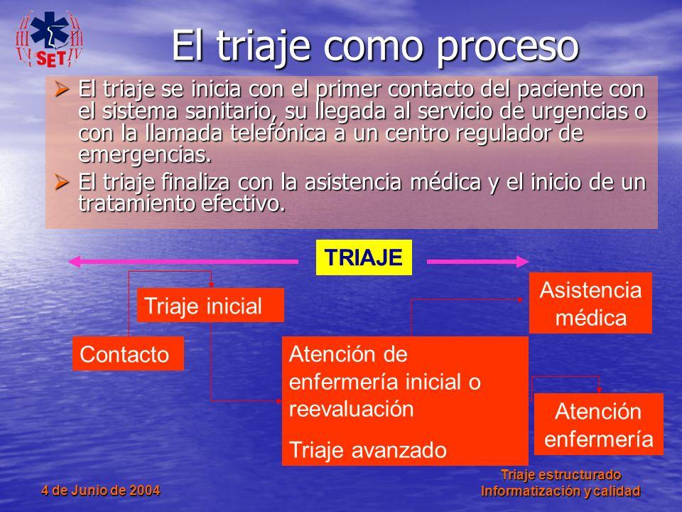 4 de Junio de 2004 Triaje estructurado Informatización y calidad El triaje se inicia con el primer contacto del paciente con el sistema sanitario, su