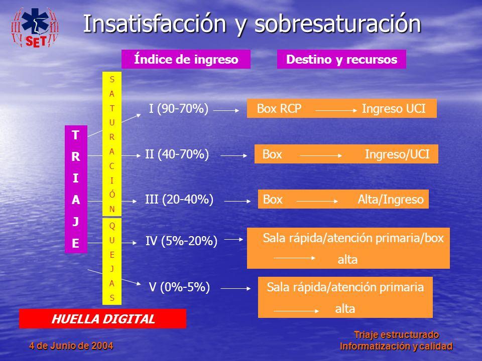 4 de Junio de 2004 Triaje estructurado Informatización y calidad Insatisfacción y sobresaturación TRIAJETRIAJE I (90-70%) II (40-70%) III (20-40%) IV