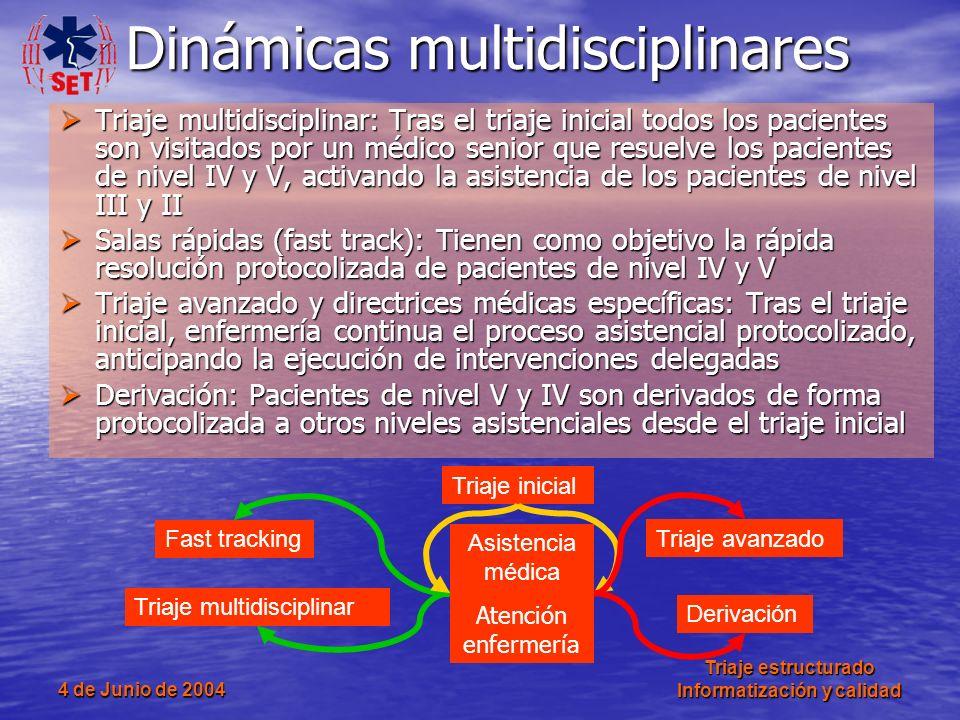 4 de Junio de 2004 Triaje estructurado Informatización y calidad Triaje multidisciplinar: Tras el triaje inicial todos los pacientes son visitados por