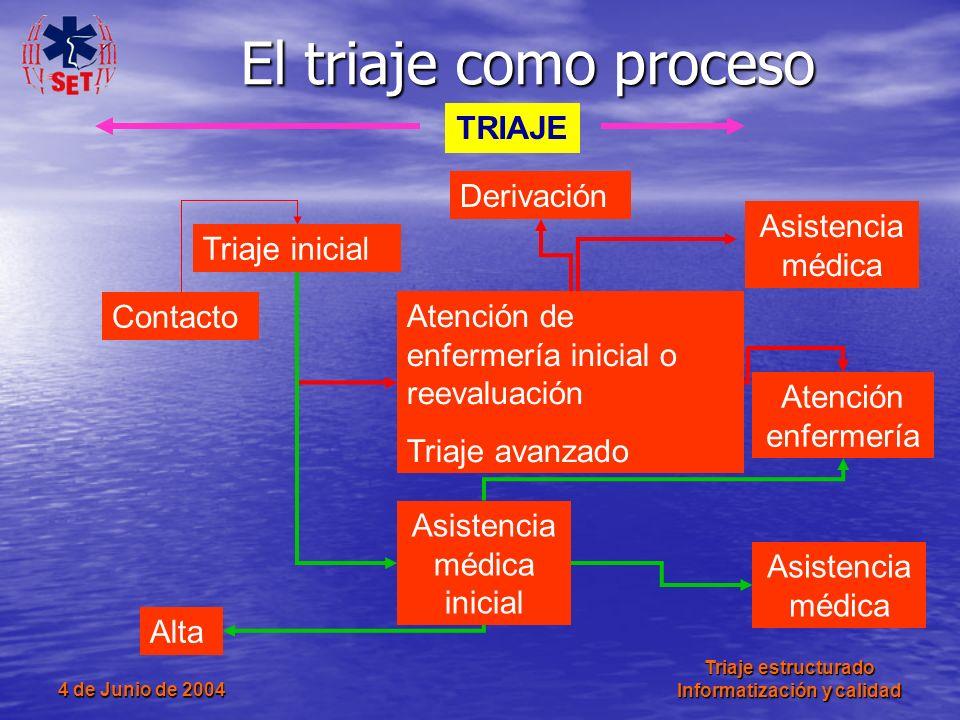 4 de Junio de 2004 Triaje estructurado Informatización y calidad El triaje como proceso Contacto Triaje inicial Atención de enfermería inicial o reeva