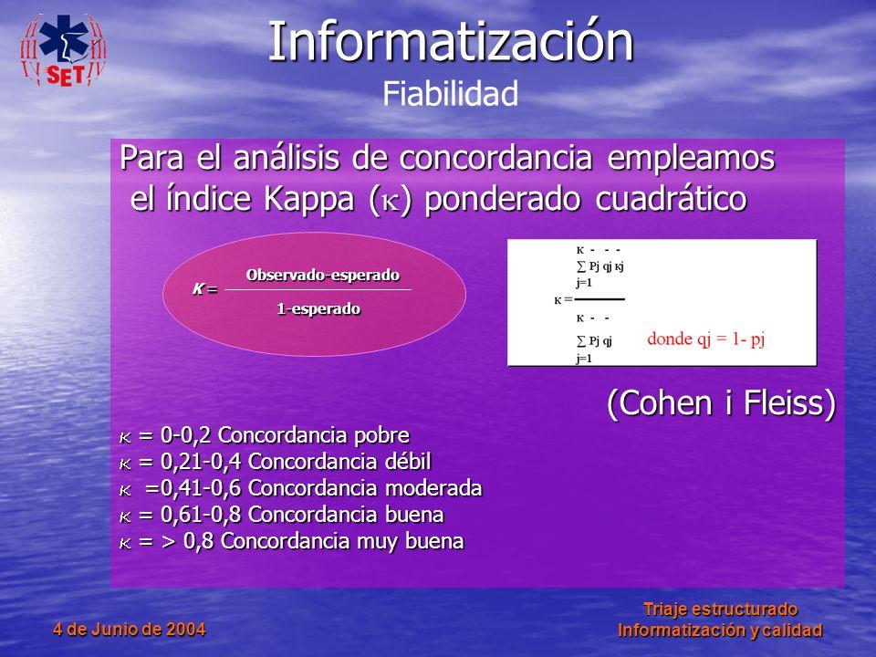 4 de Junio de 2004 Triaje estructurado Informatización y calidad Para el análisis de concordancia empleamos el índice Kappa ( ) ponderado cuadrático e