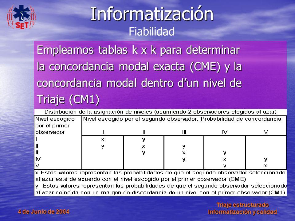 4 de Junio de 2004 Triaje estructurado Informatización y calidad Empleamos tablas k x k para determinar la concordancia modal exacta (CME) y la concor
