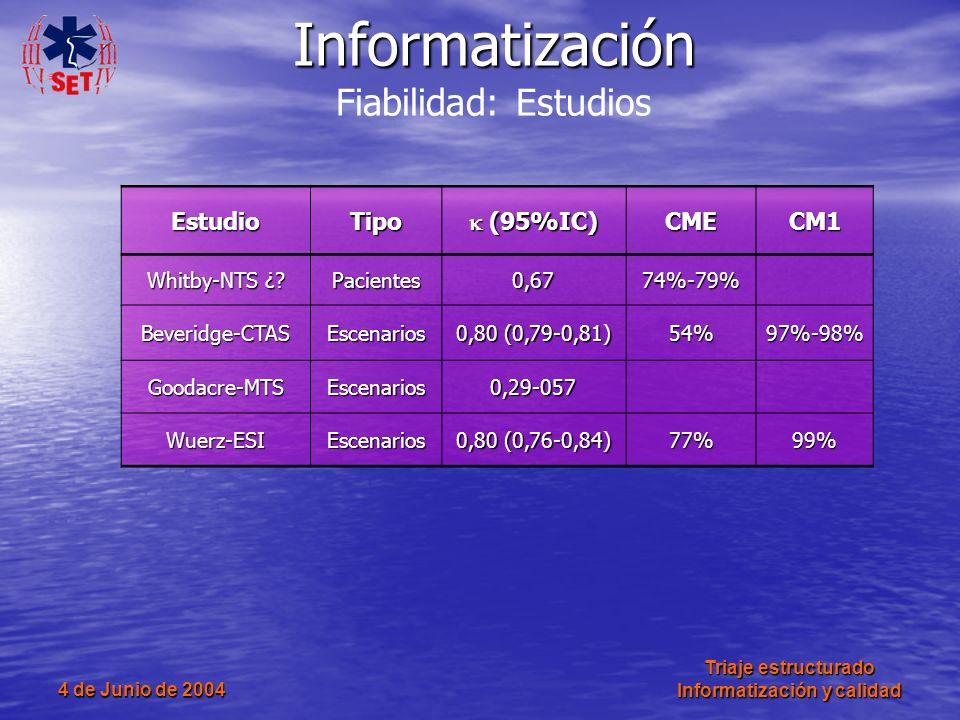 4 de Junio de 2004 Triaje estructurado Informatización y calidad EstudioTipo (95%IC) (95%IC)CMECM1 Whitby-NTS ¿? Pacientes0,6774%-79% Beveridge-CTASEs