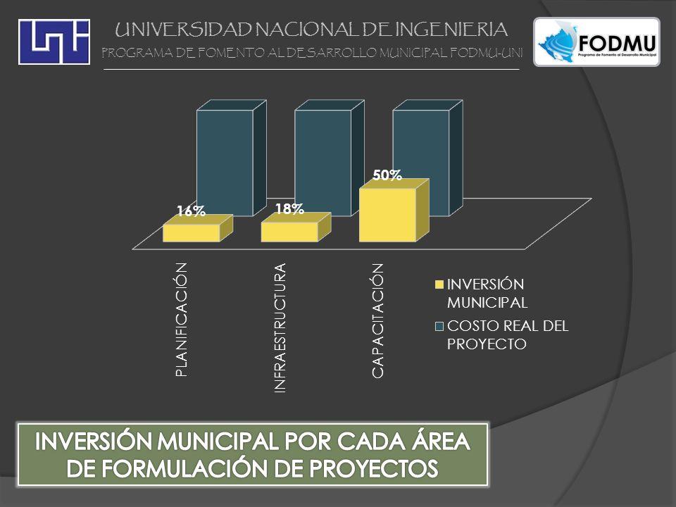 UNIVERSIDAD NACIONAL DE INGENIERIA PROGRAMA DE FOMENTO AL DESARROLLO MUNICIPAL FODMU-UNI