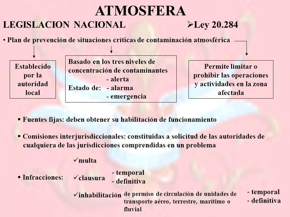 ATMOSFERA LEGISLACION NACIONAL Ley 20.284 Plan de prevención de situaciones críticas de contaminación atmosférica Establecido por la autoridad local P