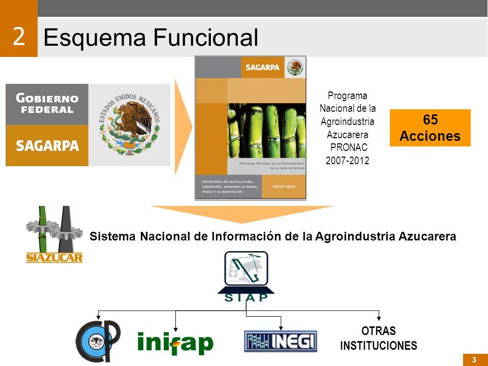 Programa Nacional de la Agroindustria Azucarera PRONAC 2007-2012 65 Acciones OTRAS INSTITUCIONES 2 Esquema Funcional Sistema Nacional de Información d